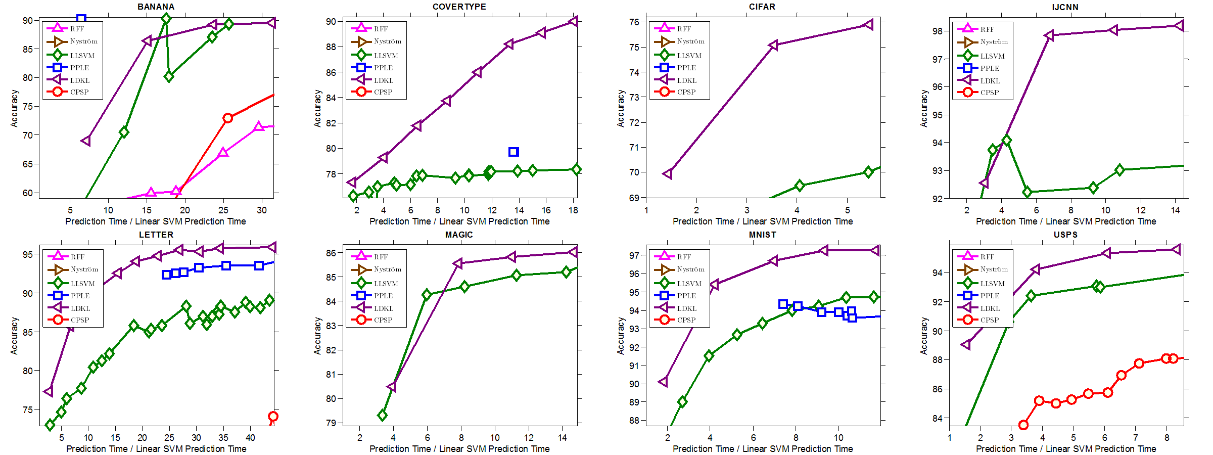 Code for Local Deep Kernel Learning (LDKL) for Efficient Non-linear